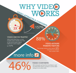 Why Web Video and Video Marketing Work! - From Online Video Marketing Solutions in Dayton Ohio